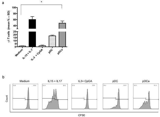 Oncotarget | Activation and selective IL-17 response of human Vγ9Vδ2