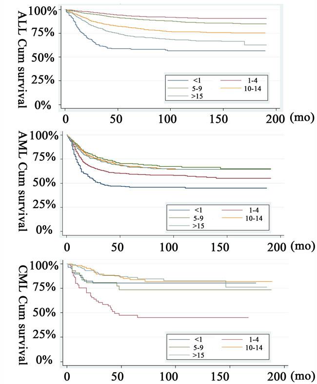 Kaplan-Meier pediatric leukemia survival estimates by age at diagnosis.