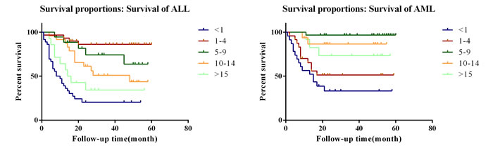 Survival curves of patients with pediatric leukemia in independent cohort set in different age groups.