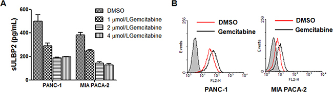 Gemcitabine inhibits shedding of ULBP2 in PANC-1 and MIA PACA-2 cells.