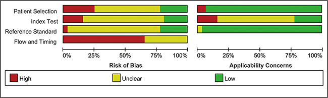 Risk of bias and applicability concerns summary.
