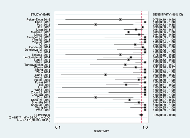 Forest plot estimating sensitivity of ALK rearrangement detection by D5F3 IHC in NSCLC patients in the selected studies.