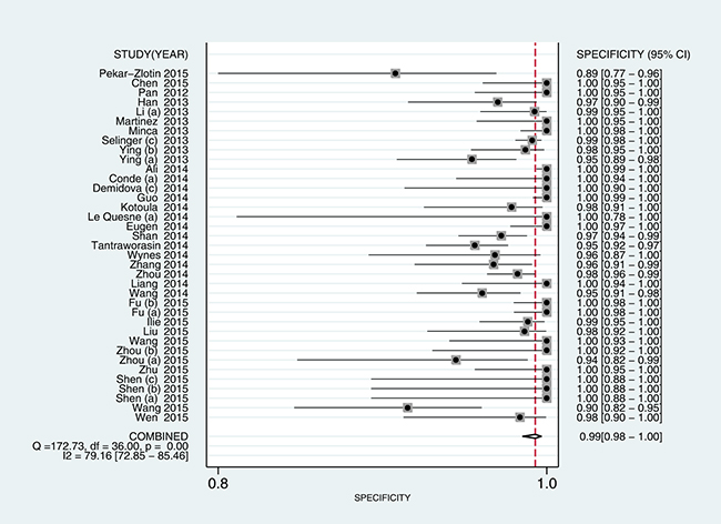 Forest plot estimating specificity of ALK rearrangement detection by D5F3 IHC in NSCLC patients in the selected studies.