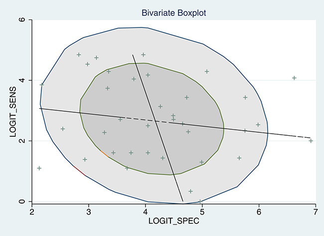 Bivariate boxplot of sensitivity and specificity in the 37 included trials.