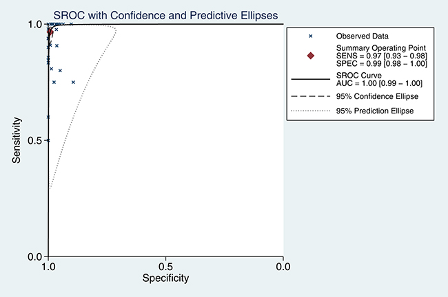 SROC curve for ALK rearrangement detection with the D5F3 IHC test in NSCLC patients.