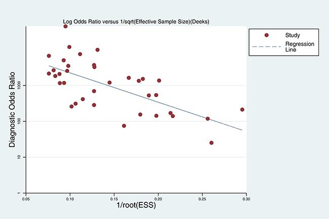 Deek's funnel plot evaluating publication bias