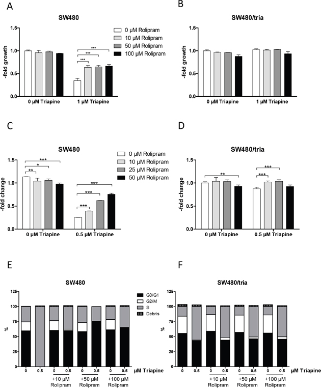 Impact of PDE4D inhibition on triapine response in SW480 and SW480/tria cells.