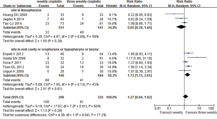 Weekly versus three weekly cisplatin chemoradiotherapy with toxicity grade ≥3 mucositis.