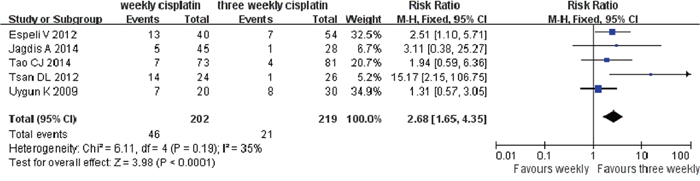 Weekly versus three weekly cisplatin chemoradiotherapy in delays or interruption of treatment.