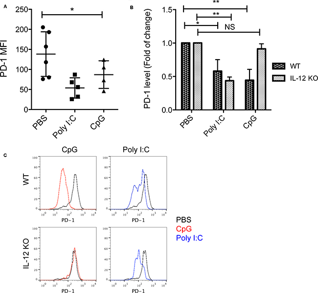 Down-regulation of PD-1 induced by CpG is dependent on IL-12.