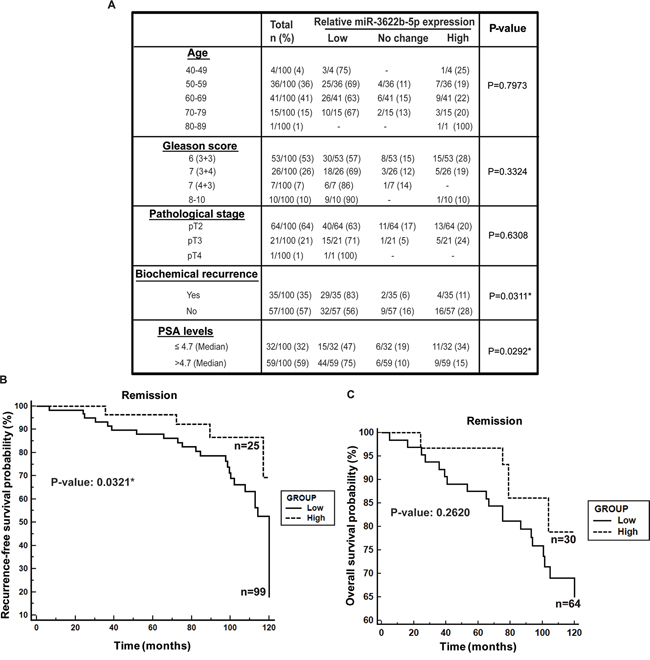 Low miR-3622b expression is associated with biochemical recurrence in prostate cancer.