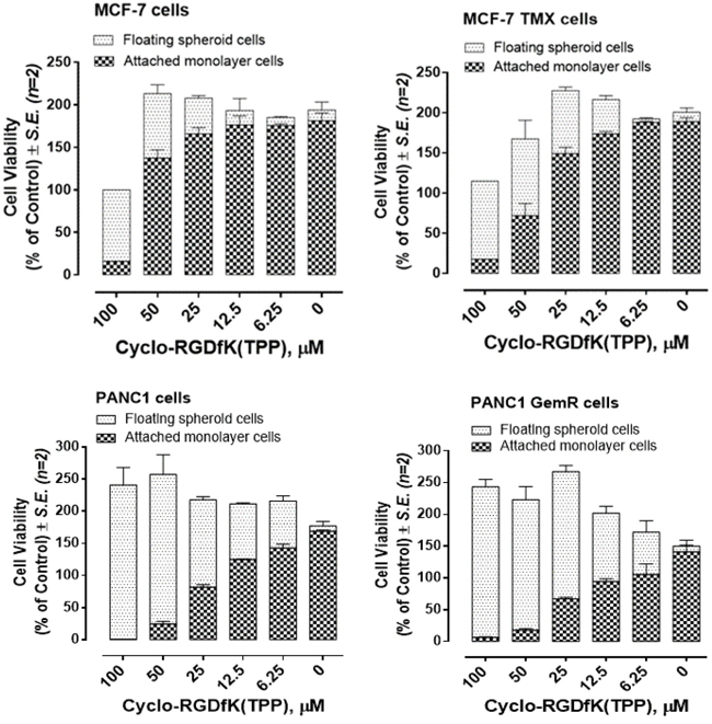Cell viability of monolayer attached and spheroid-floating MCF-7, MCF-7 TMX, PANC1 and PANC1 GemR cells treated with cyclo-RGDfK(TPP) at indicated doses using modified WST-1 assay.