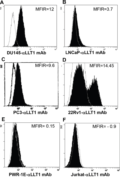 Prostate cancer cell lines display increased cell surface expression of LLT1.
