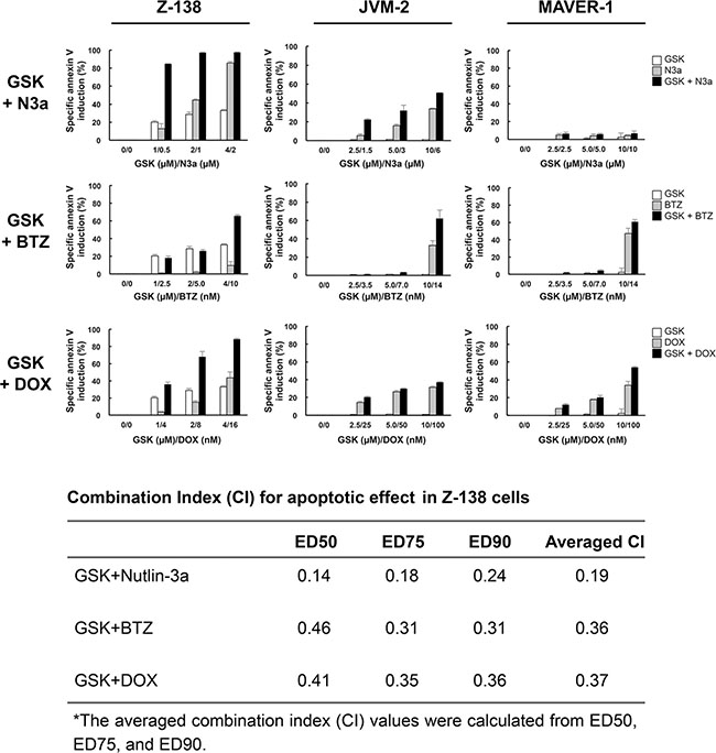 GSK2830371 potentiates the apoptotic effects of Nutlin-3a, bortezomib, and doxorubicin.