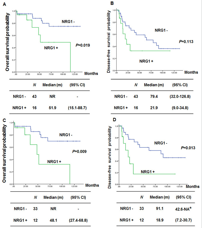 Comparison of survival according to NRG1 fusion in lung mucinous adenocarcinoma.