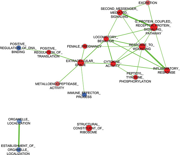 Expression of gene pathways by treatment with WHFs.