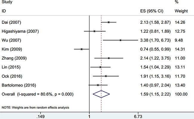 Forest plot of hazard ratio (HR) for overall survival of gastric cancer.