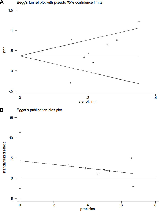 Publication bias for the prognostic value of OPN expression in gastric cancer by (A) Begg's test (p = 0.174) and (B) Egger's test (p = 0.176).