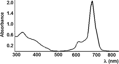 Absorption spectra of 1.38 × 10-4 M In-Pc in DMSO.