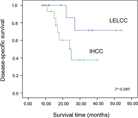 Kaplan-Meier disease-specific survival curves for intrahepatic lymphoepithelioma-like cholangiocarcinoma (LELCC) and conventional intrahepatic cholangiocarcinoma (IHCC).