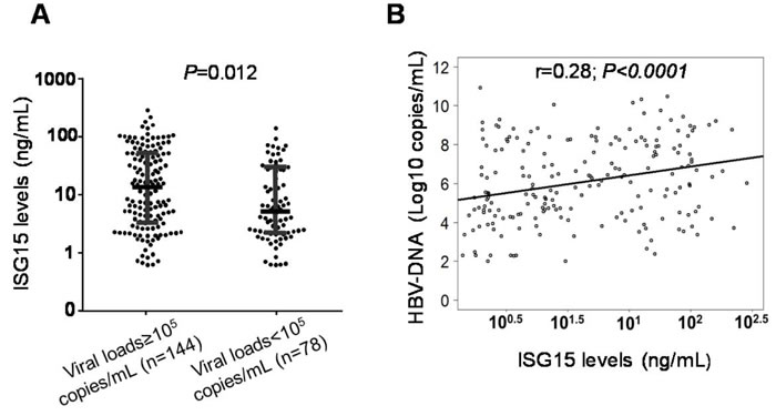 Association of ISG15 serum levels with viral loads in HBV patients.
