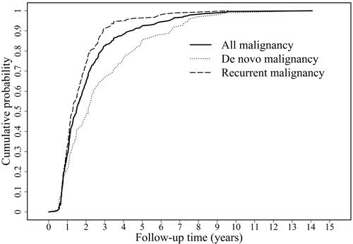 Cumulative cancer probability of de novo, recurrent, and all malignancies in the liver transplant recipients.