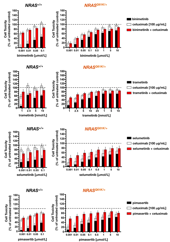 Cetuximab synergistically augments the toxicity of MEK1/2 against