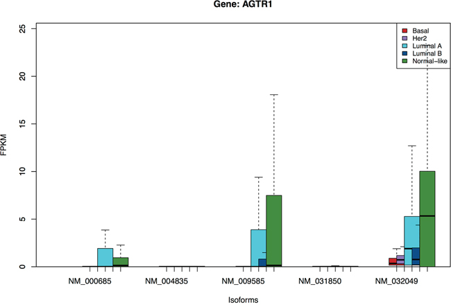 Boxplots of isoforms of gene AGTR1.