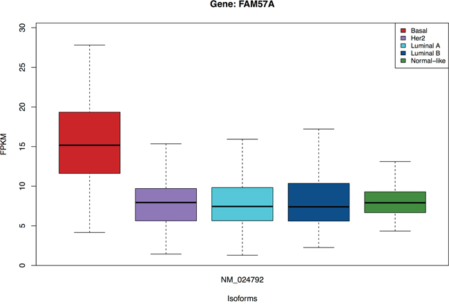 Isoform NM_024792 of the FAM57A gene is specific for the Basal subtype.