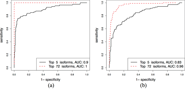Separating Luminal A and Luminal B subtypes: ROC curves for the top 5 and 74 isoforms in the discovery and validation sets.