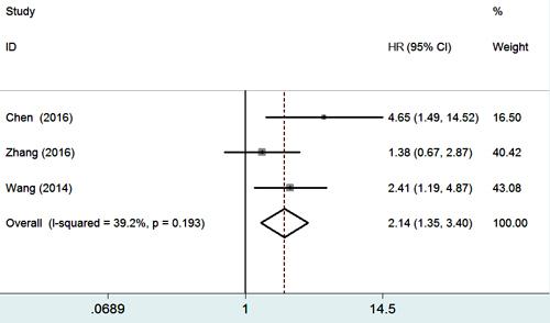 Forest plot of studies evaluating the relationship between Gli-1 expression and 5-year overall survival.