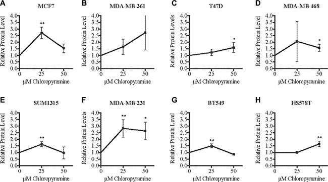 Chloropyramine increases SASH1 expression in breast cancer cell lines.