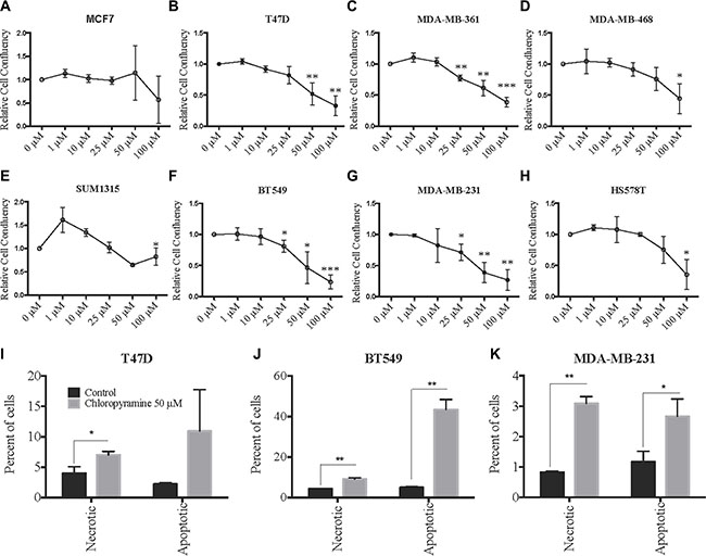 Chloropyramine induces dose-dependent reduction of breast cancer cell line growth that involves apoptosis.