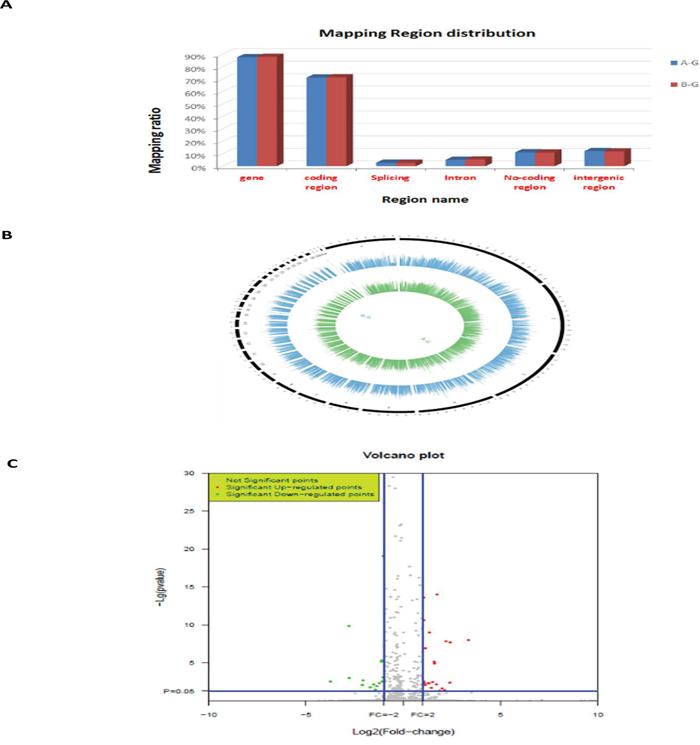RNA-Seq data.