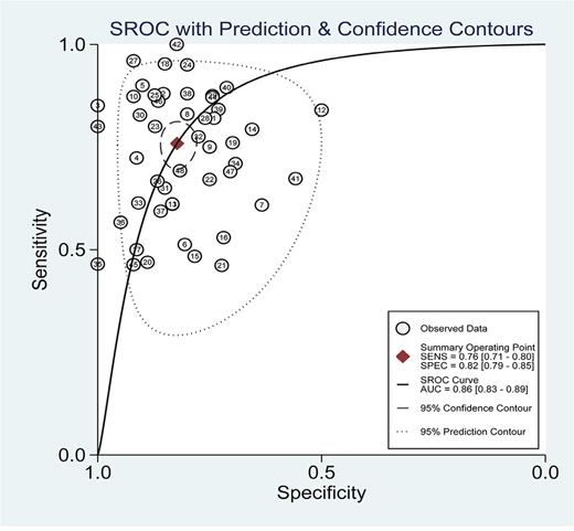 SROC curve of miR-21 for diagnostic value in various cancers.