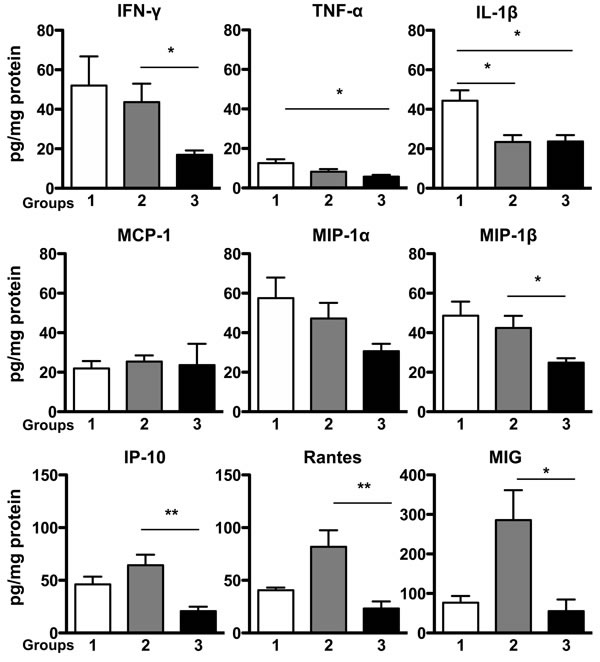 Expression of Proinflammatory Cytokines and Chemokines in Gastric Mucosa.