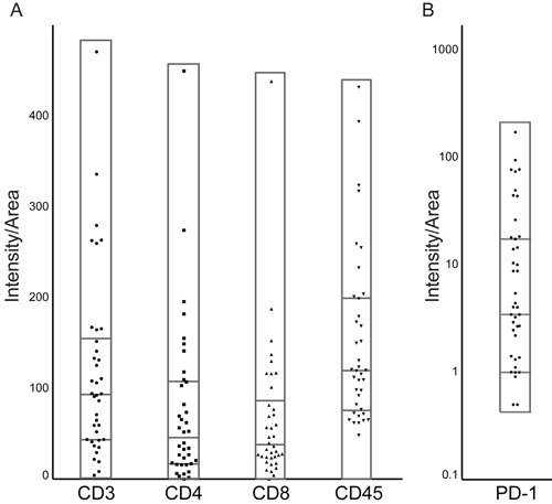 Immune infiltrate markers and PD-1 expression across pituitary adenomas.