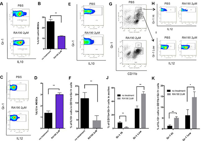 Impact of RA190 treatment upon IL-10, IL-12, and Gr-1 expression in MDSCs isolated from spleen and tumor microenvironment.