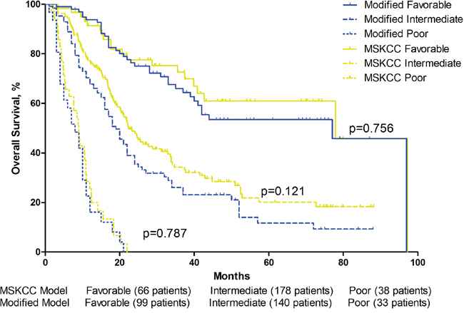 Overall survival by MSKCC Model and modified MSKCC Model risk groups.