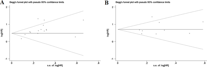 Begg's funnel plots for assessment of potential publication bias in studies of tumor-stroma ratio in patients with solid tumors.