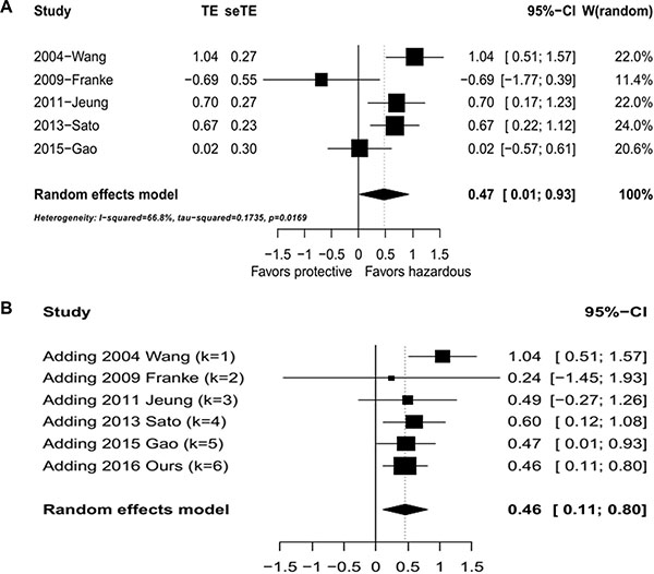 Meta analysis of overall survival against SPARC levels.