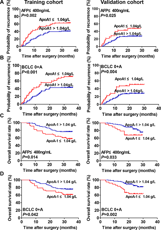 Prognostic significance of serum ApoA-1 levels of HCC patients in the low-risk and AFP ≤ 400 ng/mL subgroups.