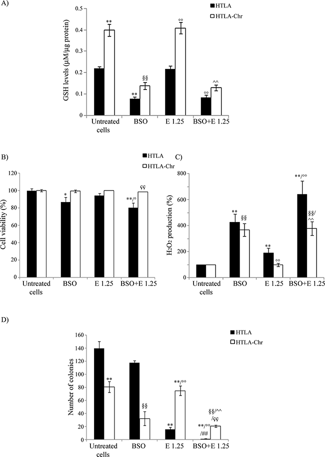 BSO treatment induces GSH depletion, increases H2O2 production and markedly reduces the tumorigenic potential of etoposide-resistant cells.
