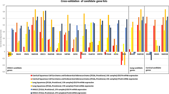 Candidate gene lists, as established for HNSCC (left box), lung squamous (middle box) and cervical carcinoma (right box) were cross-validated in the respective other cancer types for correlation with CD274 and CTLA4 expression (indicated by color).
