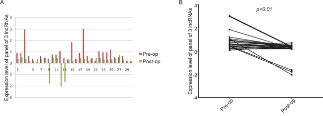 The levels of the panel of the three lncRNAs were significantly reduced after surgery A. histogram; B. line chart.