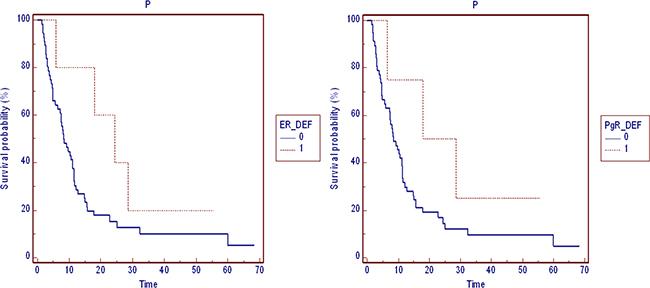 Progression free survival by hormones receptors.