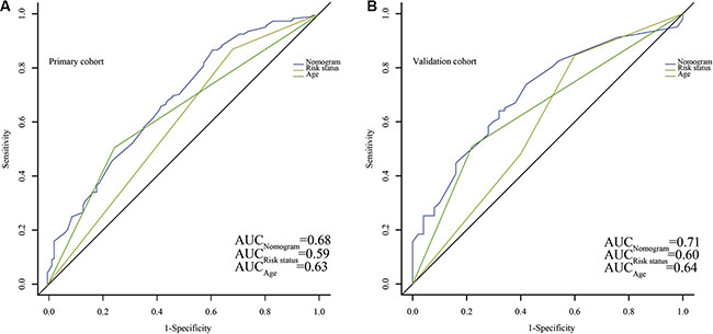 Comparison of the predict ability for overall survival (OS) between the nomogram and current prognostic systems in all patients.
