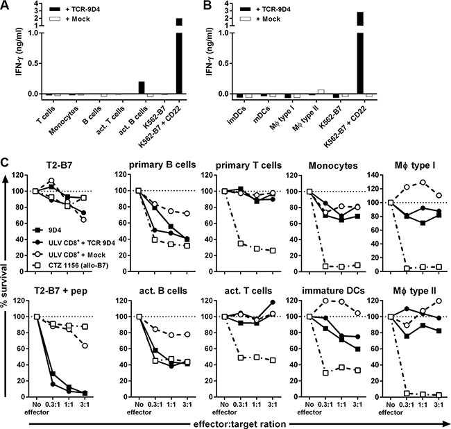 Off-tumor on-target toxicity of CD22-specific T cells caused by CD22 expression on dendritic cells and macrophages.