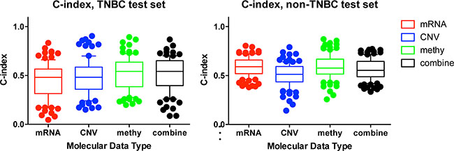 Comparison of the prognostic power among individual and combined molecular data types.