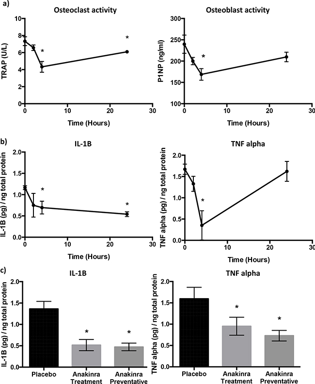 Effects of inhibition of IL-1R signalling on bone cell activity and cytokines.